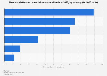 Industrial robots: new installations worldwide by industry 2016