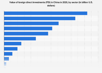 Value of foreign direct investments in China by sector 2018