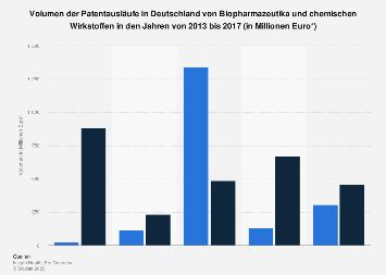 Biopharmazeutika und chemischen Wirkstoffe -  Patentausläufe in Deutschland bis 2017