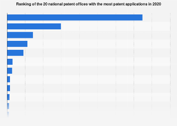 Ranking of the 20 countries with the most patent applications 2018