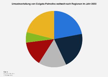 Umsatz von Colgate-Palmolive weltweit nach Regionen bis 2016