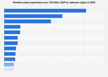 Resident patent applications per GDP for selected origins 2018