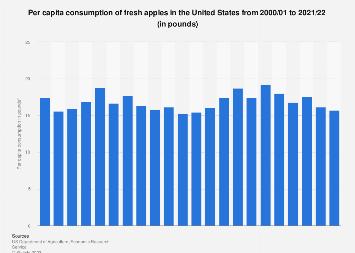 U.S. per capita consumption of fresh apples 2000-2016