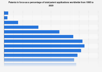Patents in force as a percentage of total patent applications 1990-2017