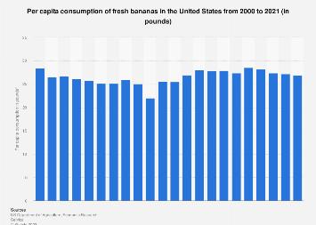U.S. per capita consumption of fresh bananas 2000-2016