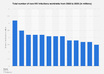 Total number of new HIV infections worldwide 2000-2017