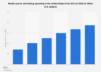 Mobile search advertising spending in the U.S. 2015-2020