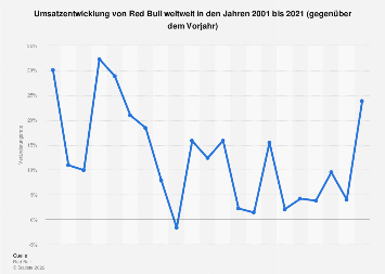 Red Bull Umsatz