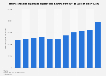 China's total imports and exports 2010-2017