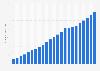 Bevölkerungsdichte in Israel bis 2018