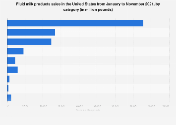 U.S. dairy market: milk products sales 2017, by category