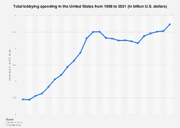 Total lobbying spending in the U.S. 1998-2017