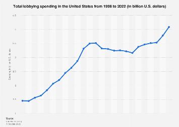 Total lobbying spending in the U.S. 1998-2018
