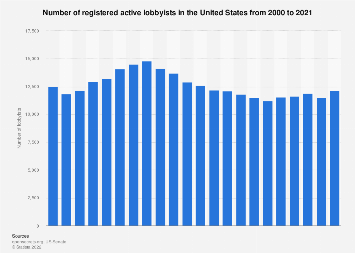 Number of lobbyists in the U.S. 2000-2017