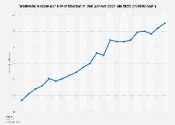 Weltweite Anzahl der mit HIV infizierten Menschen bis 2016