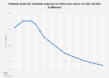 Weltweite Anzahl der Todesfälle aufgrund von AIDS bis 2017