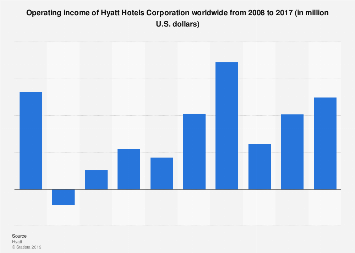 Operating income of Hyatt Hotels Corporation 2008-2017