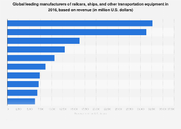 Global leading manufacturers of transportation equipment in 2015