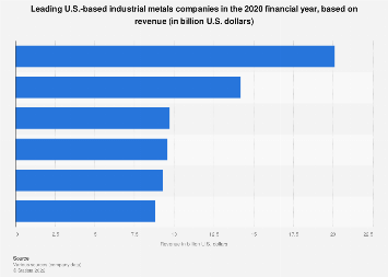 2017 list of top U.S. industrial metals companies based on revenue