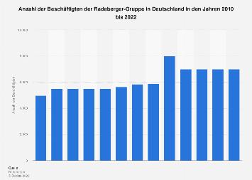 Beschäftigte der Radeberger-Gruppe in Deutschland bis 2016