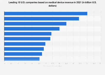 Medical technology - top U.S. companies based on revenue 2018