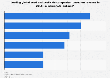 Leading seed and pesticide companies worldwide 2016, based on revenue