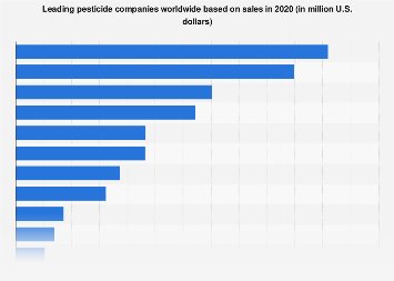 Leading companies worldwide based on agrochemical sales 2014