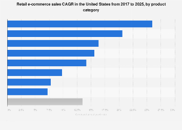 U.S. retail e-commerce sales CAGR 2016-2022, by product category