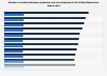 Number of small businesses in the U.S. 1988-2016