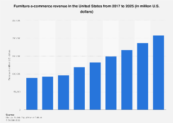 U.S. furniture and home furnishings e-retail revenue 2017-2023