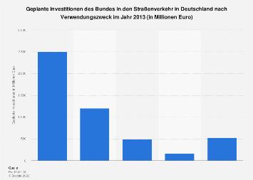 Fernstraßen - Investitionen des Bundes nach Verwendungszweck 2013