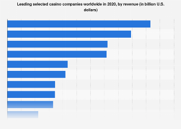 Top selected casino companies worldwide in 2017, by revenue