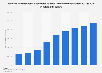 U.S. food and beverage e-retail revenue 2017-2023