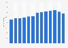 Anzahl der Rechtsberatungsunternehmen in Deutschland bis 2016