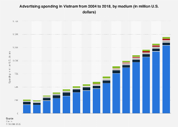 Advertising spending in Vietnam 2004-2018, by medium