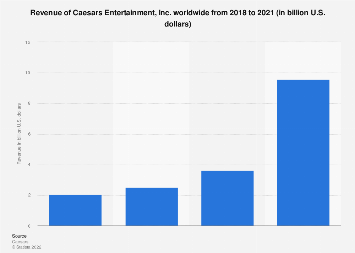 Revenue of Caesars Entertainment worldwide 2008-2016