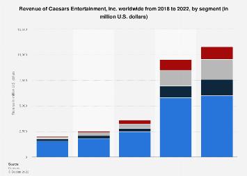 Revenue of Caesars Entertainment worldwide 2013-2017, by segment