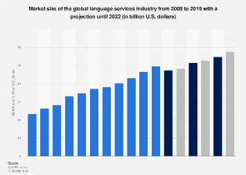 Market size of the global language services industry 2009-2021