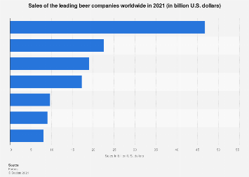 Sales of the leading beer companies worldwide 2018