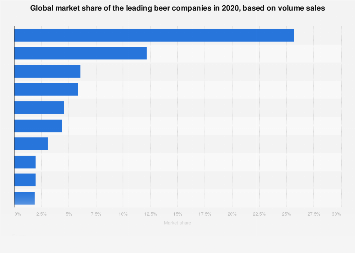 Global market share of the leading beer companies 2016, based on volume sales