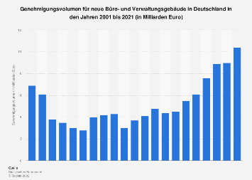Büro- und Verwaltungsgebäude - Veranschlagte Baukosten in Deutschland bis 2018