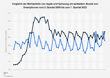 Marktanteile von Apple und Samsung am weltweiten Smartphone-Absatz bis Q2 2019