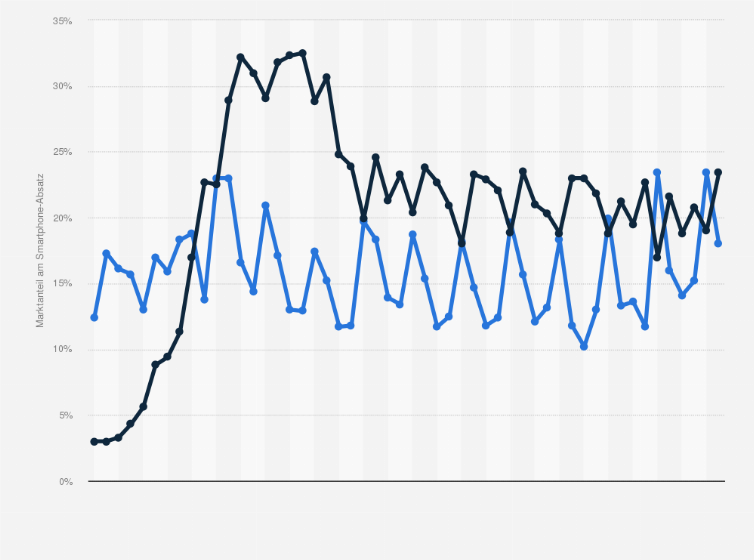 Marktanteil iphone vs samsung
