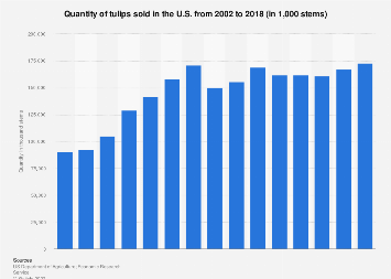 Quantity of tulips sold in the U.S. 2002-2015