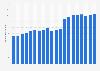 Bosch Gruppe - Anzahl der Mitarbeiter bis 2017