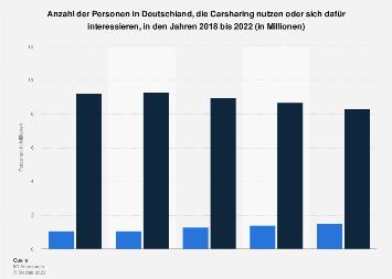 Umfrage in Deutschland zu Interesse an und Nutzung von Carsharing 2017