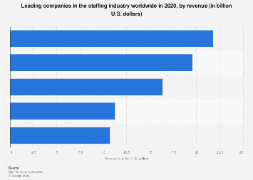 Revenue of select staffing / temporary employment companies worldwide 2016