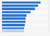 Umfrage bezüglich der wichtigsten Herausforderungen im Daten-Management 2012