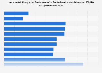 Umsatz in der Reisebranche in Deutschland bis 2016