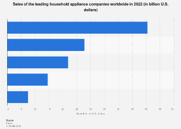 Sales of the leading household appliance companies worldwide 2016-2017